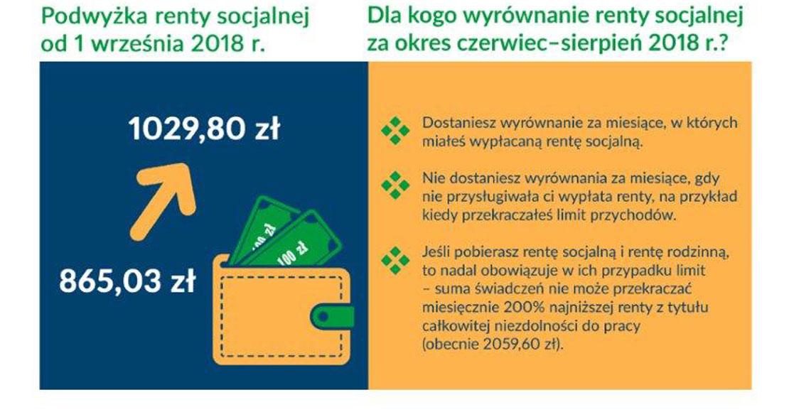 Od września wyższa renta socjalna